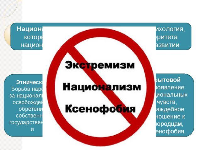 Национализм и его виды Национализм - это идеология, политика, психология, ко...