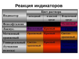 Реакция индикаторов Индикатор Цвет раствора исходный в кислой среде В щелочно