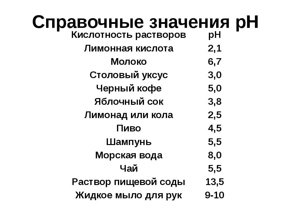 Справочные значения рН Кислотность растворов рН Лимонная кислота 2,1 Молоко 6...