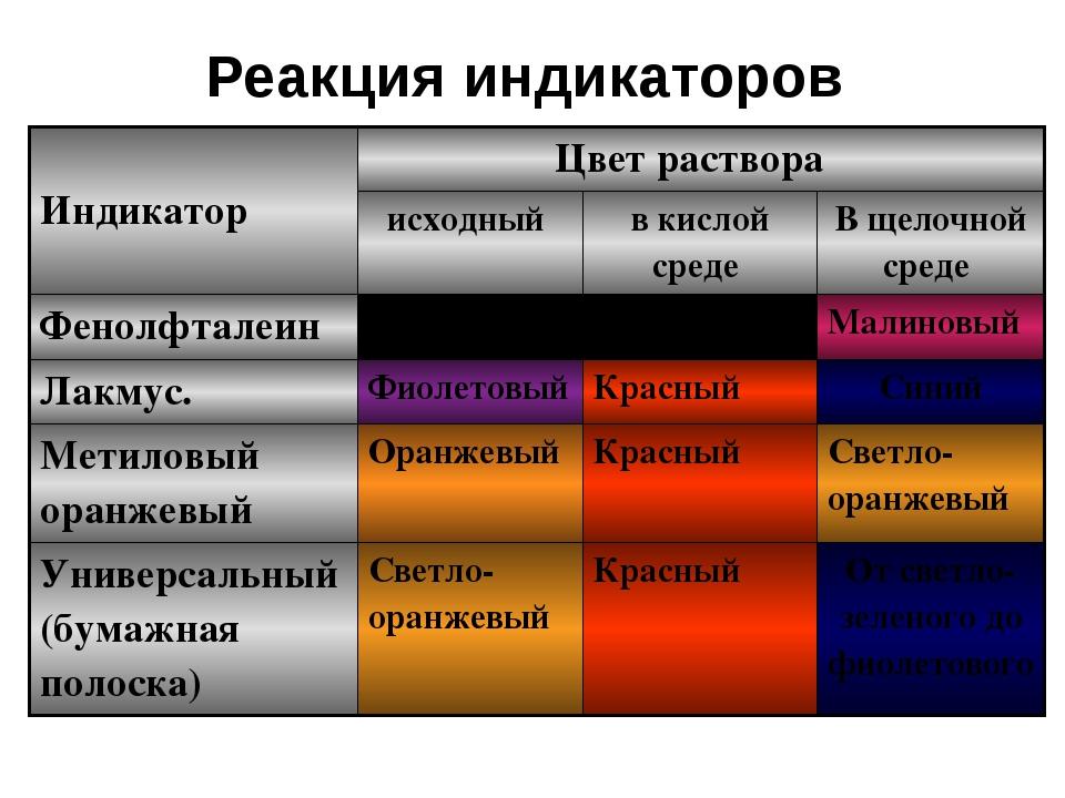 Реакция индикаторов Индикатор Цвет раствора исходный в кислой среде В щелочно...