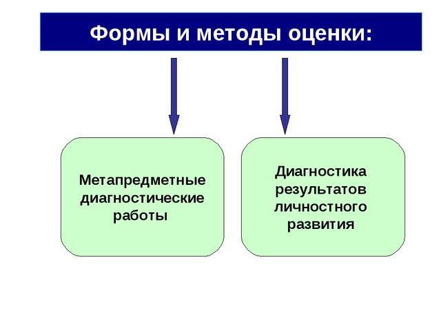 Формы и методы оценки: Метапредметные диагностические работы Диагностика резу...