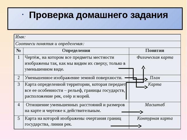 Проверка домашнего задания Имя: Соотнеси понятия и определения: № Определения...