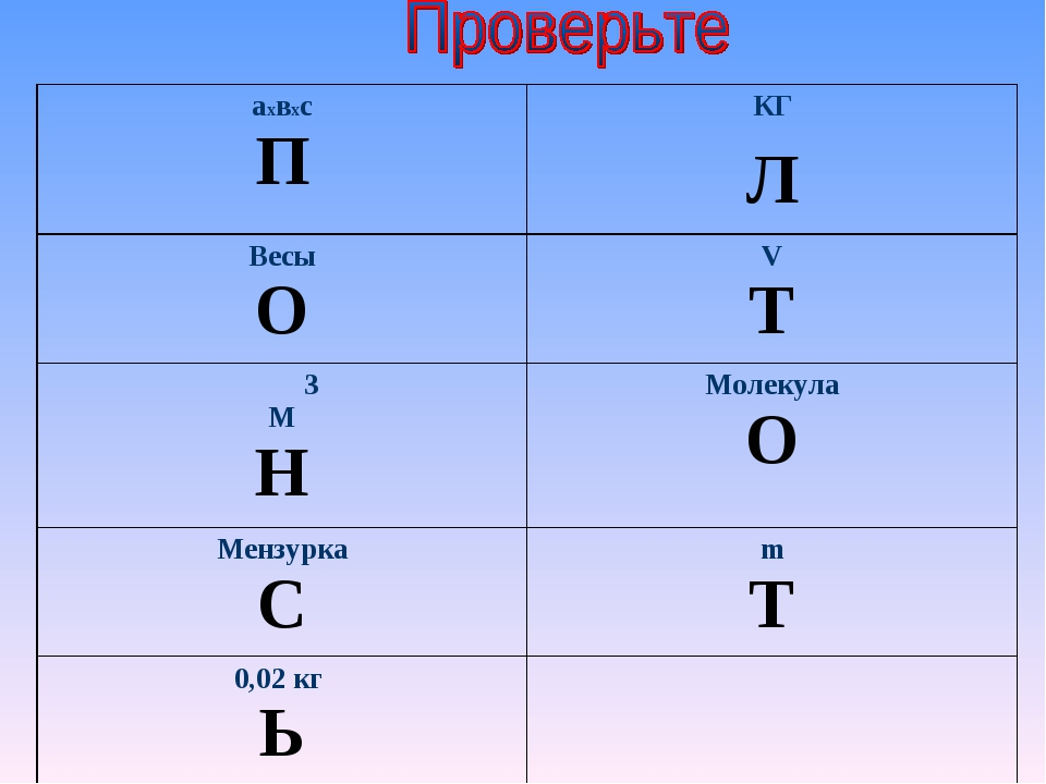 аxвxc ПКГ Л Весы ОV Т 3 М НМолекула О Мензурка Сm Т 0,02 кг Ь