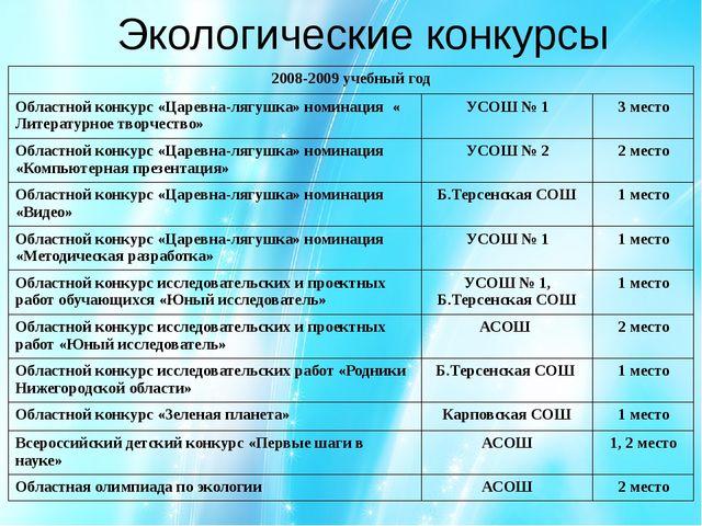 Экологические конкурсы 2008-2009 учебный год Областной конкурс «Царевна-лягуш...