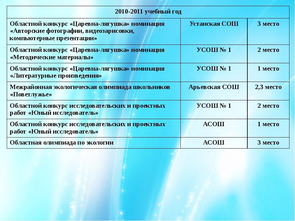 2010-2011учебный год Областной конкурс «Царевна-лягушка» номинация «Авторские...
