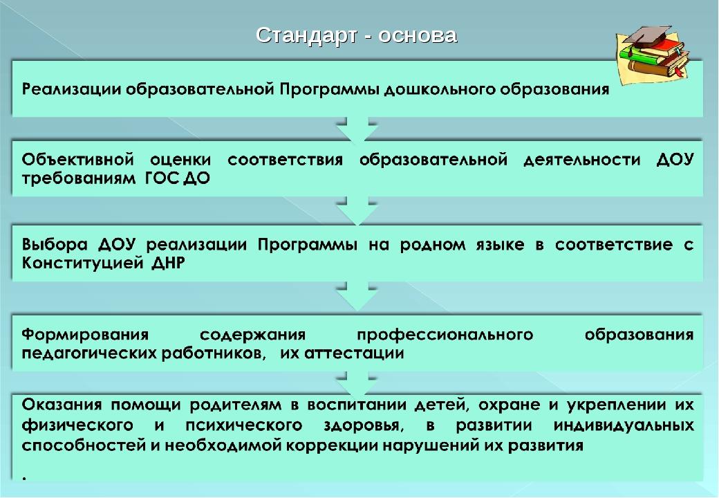 Стандарт - основа