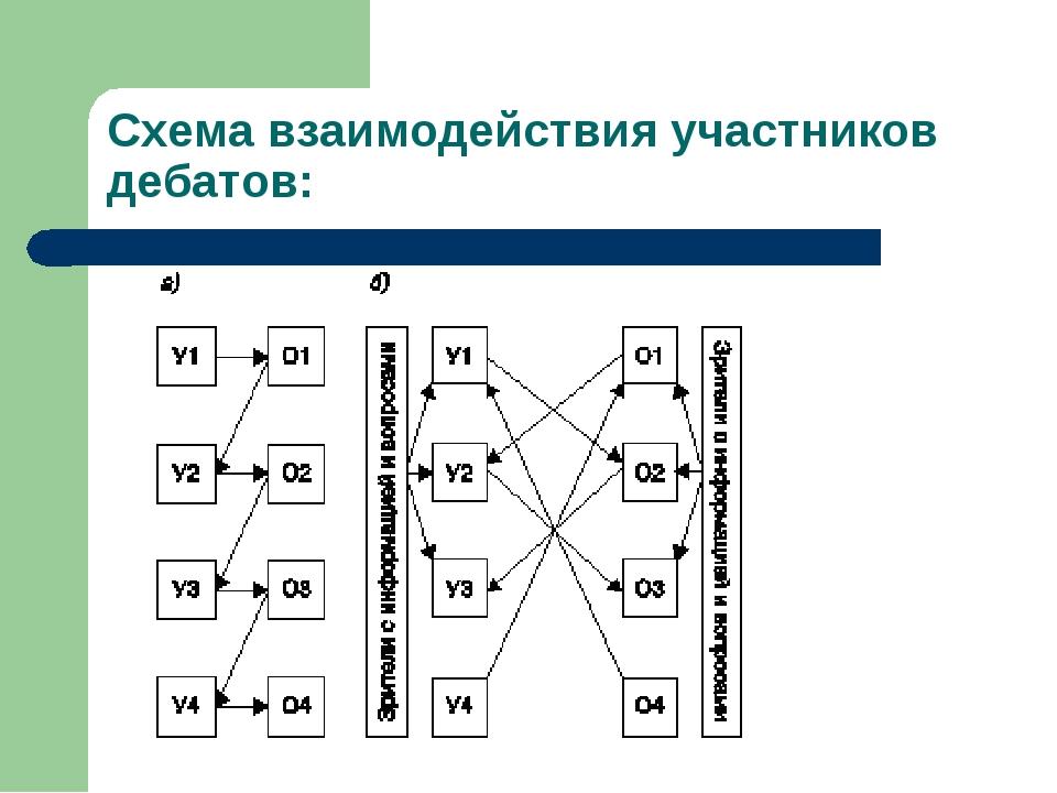 Схема взаимодействия участников дебатов: