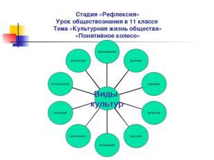 Стадия «Рефлексия» Урок обществознания в 11 классе Тема «Культурная жизнь общ