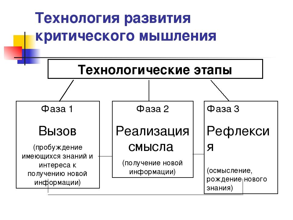 Технология развития критического мышления Технологические этапы Фаза 1 Вызов...