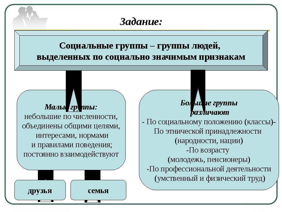 Задание: изучите схему и прокомментируйте ее Социальные группы – группы люде...