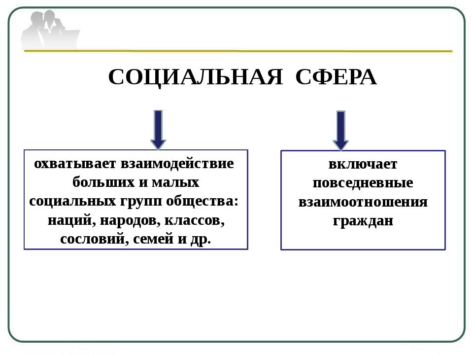 Конспект урока социальная сфера общества 6 класс кравченко
