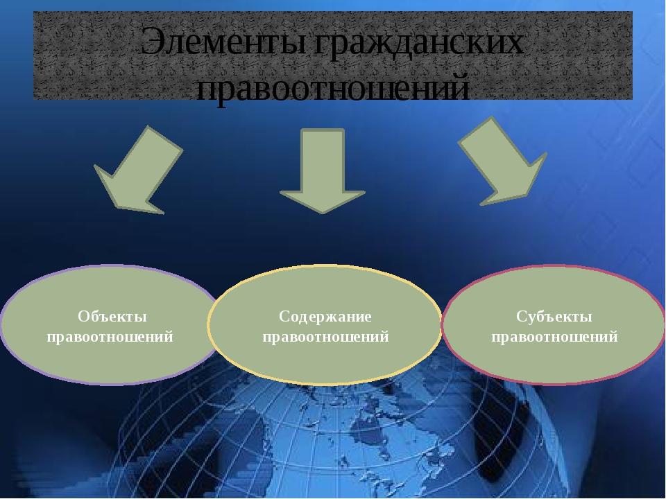 Элементы гражданских правоотношений Объекты правоотношений Содержание правоот...