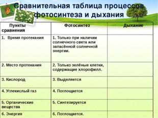 Сравнительная таблица процессов фотосинтеза и дыхания Пункты сравнения Фотоси