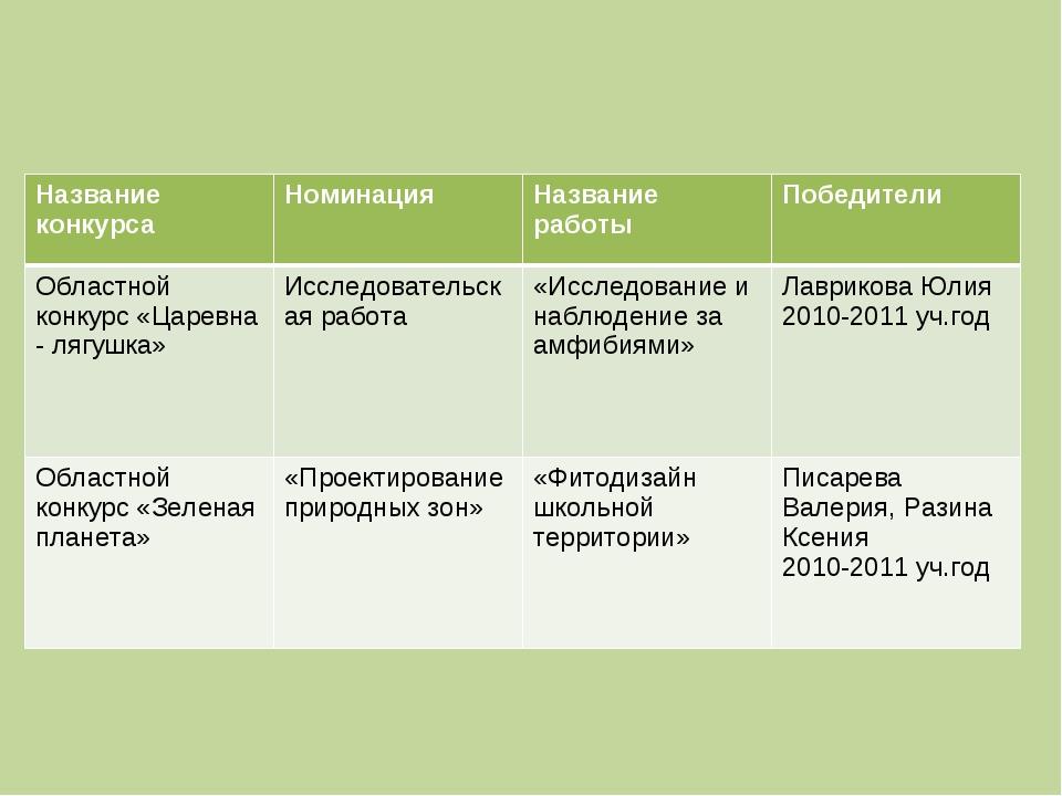 Название конкурсаНоминацияНазвание работыПобедители Областной конкурс «Цар...