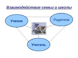 Взаимодействие семьи и школы Ученик Учитель Родители