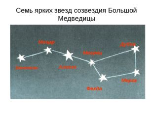 Семь ярких звезд созвездия Большой Медведицы Бенетнаш Мицар Алиот Мегрец Фекд