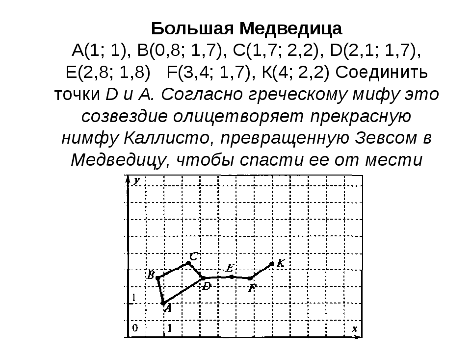 Большая Медведица А(1; 1), В(0,8; 1,7), С(1,7; 2,2), D(2,1; 1,7), Е(2,8; 1,8...