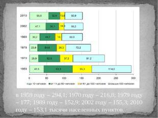 в 1959 году – 294,1; 1970 году – 216,8; 1979 году – 177; 1989 году – 152,9; 2