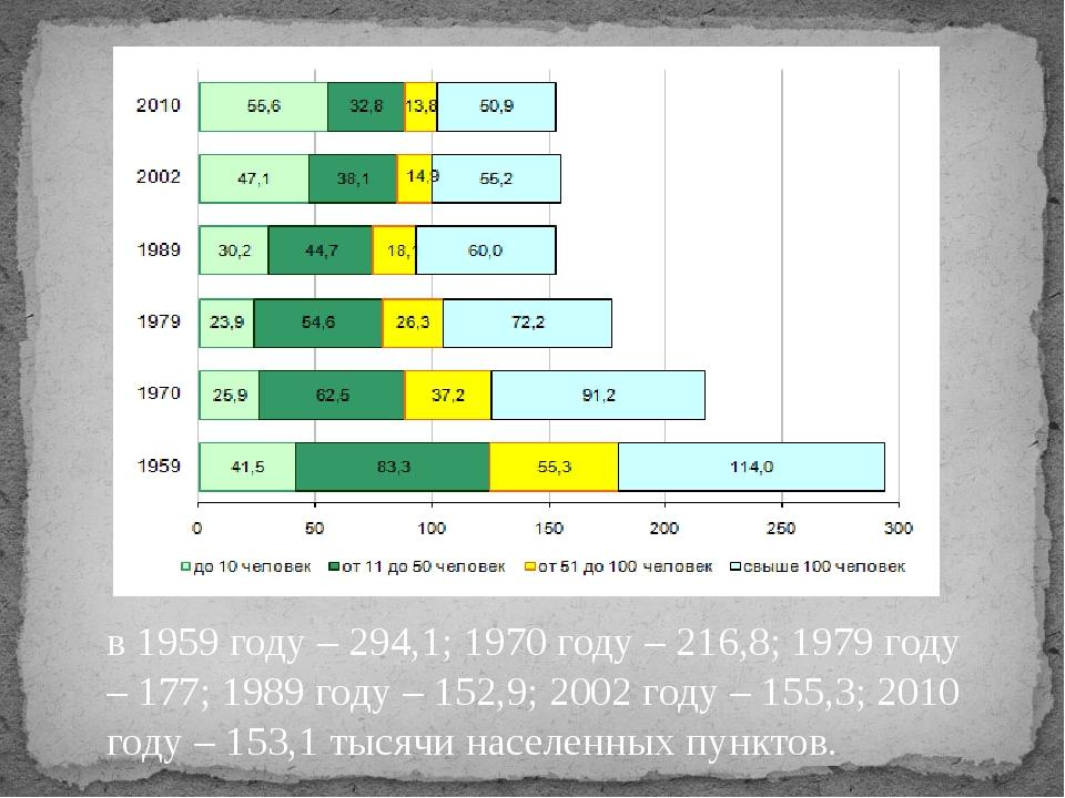 в 1959 году – 294,1; 1970 году – 216,8; 1979 году – 177; 1989 году – 152,9; 2...
