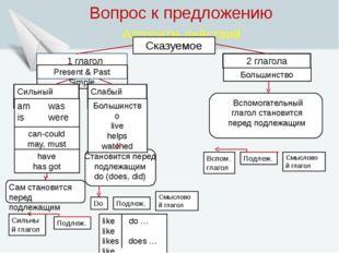 Вопрос к предложению Алгоритм действий Сказуемое 1 глагол Present & Past Sim