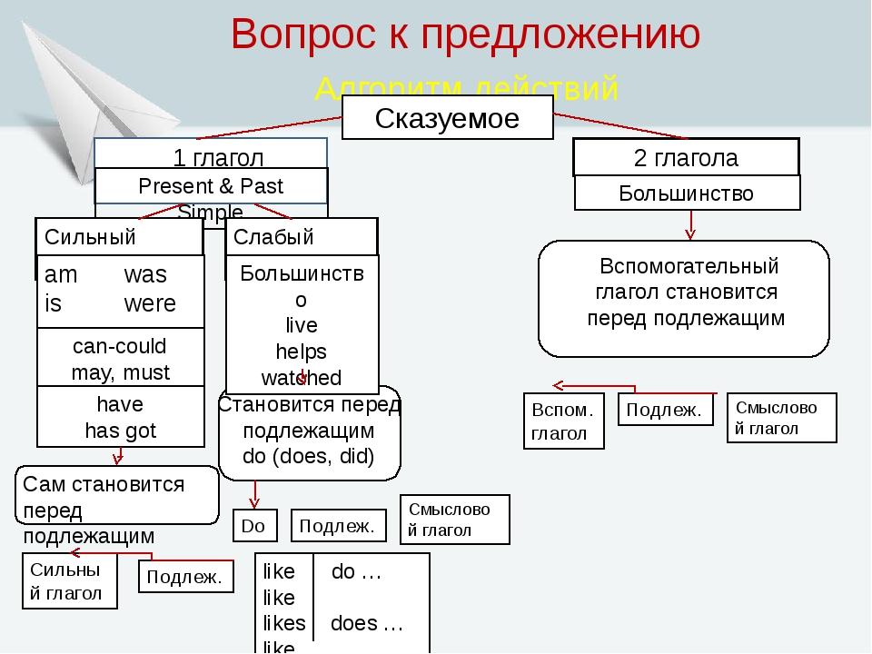 Вопрос к предложению Алгоритм действий Сказуемое 1 глагол Present & Past Sim...