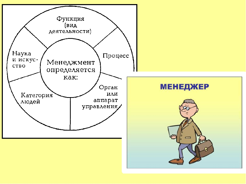 contempory management functions Henri fayol identified 5 functions of management, which a short description of the five functions is managers need to perform in modern contemporary.