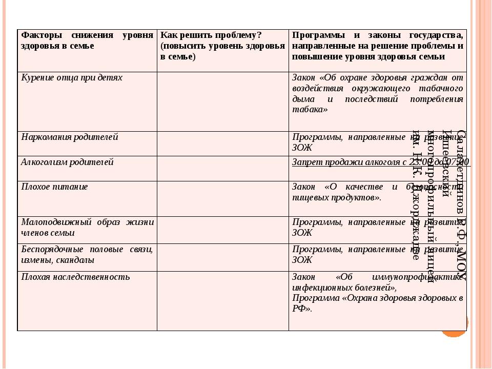 Салахетдинов Р.Ф., МОУ Ишеевский многопрофильный лицей им. Н.К. Джорджадзе Фа...