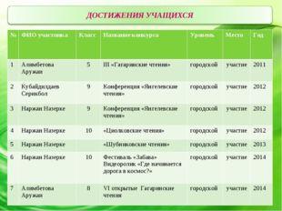 №ФИО участникаКласс Название конкурсаУровень Место Год 1Алимбетова Ар