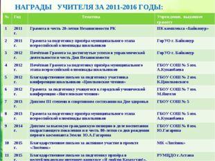 НАГРАДЫ УЧИТЕЛЯ ЗА 2011-2016 ГОДЫ: № Год Тематика Учреждение, выдавшее гра