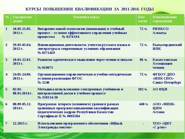 КУРСЫ ПОВЫШЕНИЯ КВАЛИФИКАЦИИ ЗА 2011-2016 ГОДЫ № Год прохож- денияТематика...
