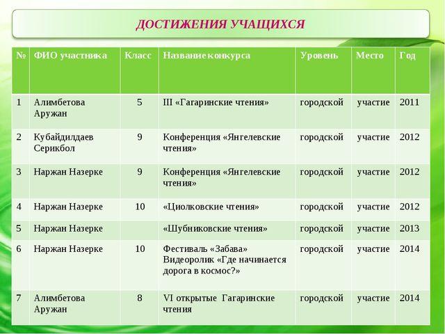 №ФИО участникаКласс Название конкурсаУровень Место Год 1Алимбетова Ар...
