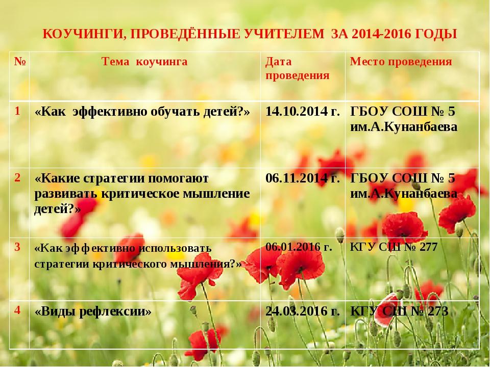КОУЧИНГИ, ПРОВЕДЁННЫЕ УЧИТЕЛЕМ ЗА 2014-2016 ГОДЫ №Тема коучингаДата проведе...
