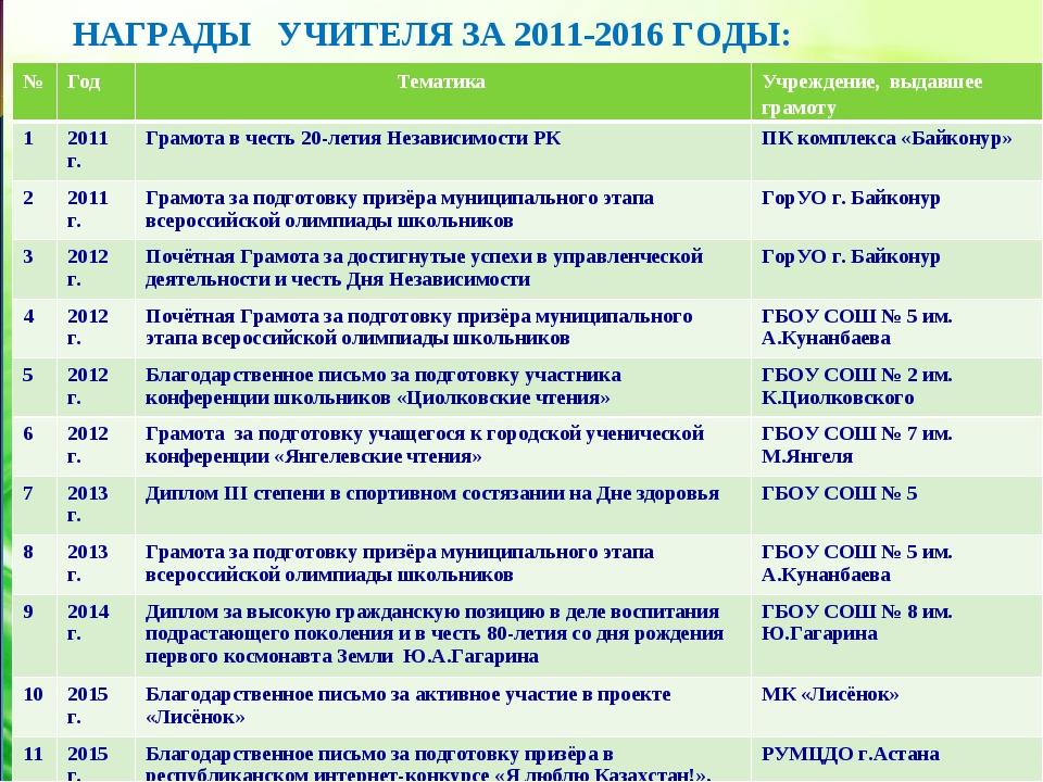 НАГРАДЫ УЧИТЕЛЯ ЗА 2011-2016 ГОДЫ: № Год Тематика Учреждение, выдавшее гра...