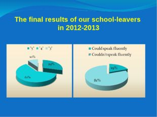 The final results of our school-leavers in 2012-2013