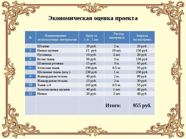 Экономическая оценка проекта № Наименование используемых материалов Цена за...