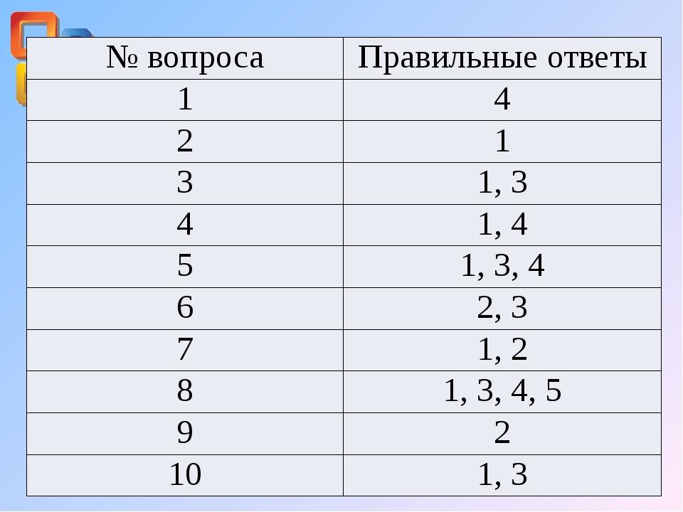 № вопроса Правильные ответы 1 4 2 1 3 1, 3 4 1, 4 5 1, 3, 4 6 2, 3 7 1, 2 8 1...