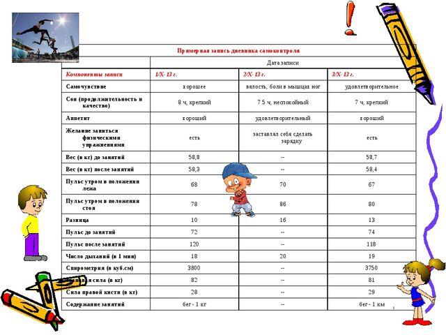 Примерная запись дневника самоконтроля Дата записи Компоненты записи1/Х-...