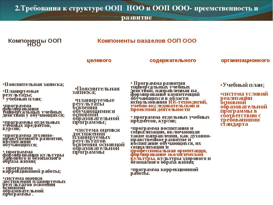 2.Требования к структуре ООП НОО и ООП ООО- преемственность и развитие Компо...