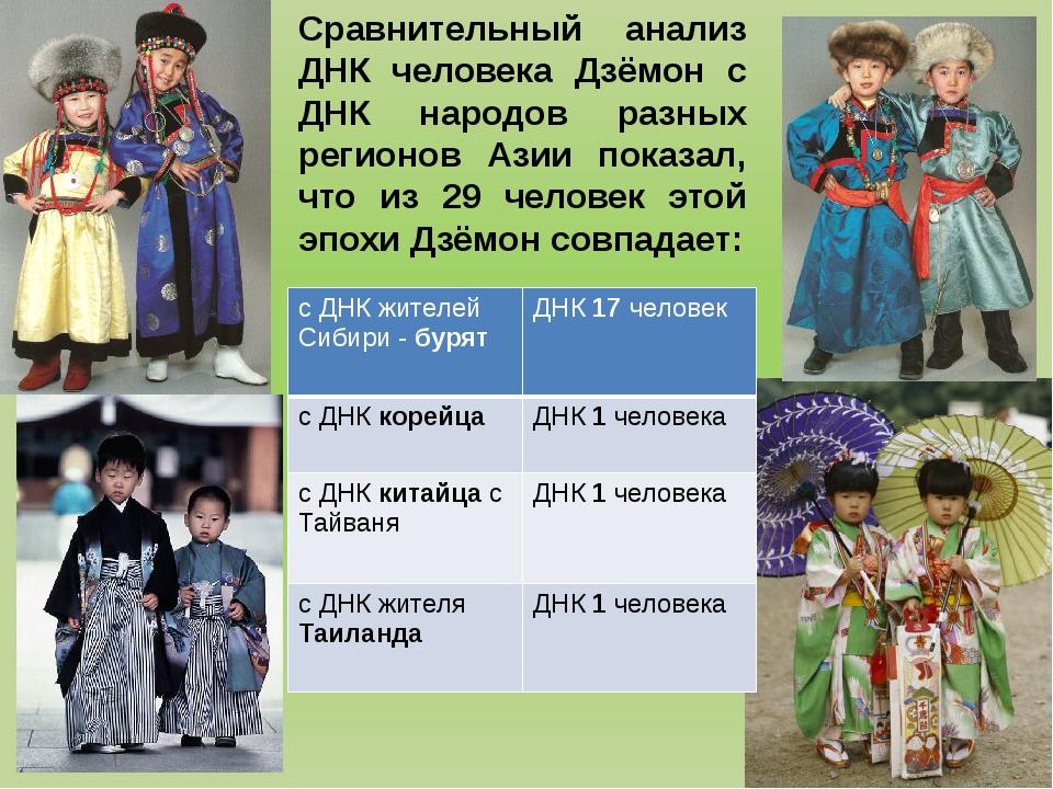 Сравнительный анализ ДНК человека Дзёмон с ДНК народов разных регионов Азии п...