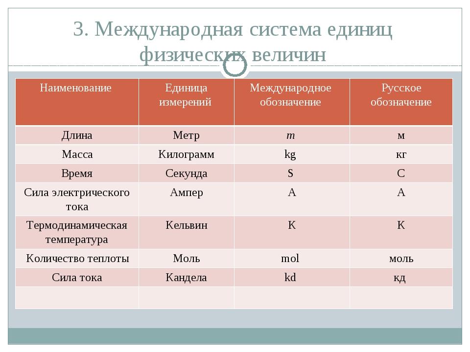 3. Международная система единиц физических величин Наименование Единица измер...