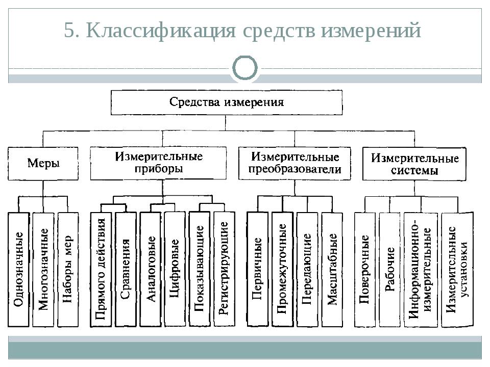 5. Классификация средств измерений