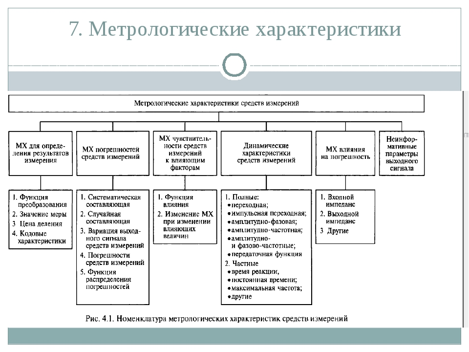 7. Метрологические характеристики