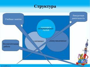 познавательные Структура познавательные коммуникативные регулятивные познават