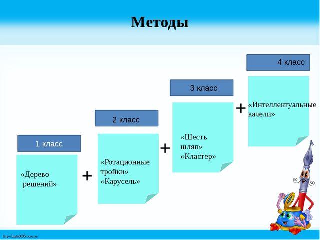 Методы 1 класс 4 класс 3 класс 2 класс «Дерево решений» «Ротационные тройки»...