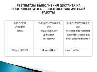 Количество учащихся классаКоличество учащихся (%), справившихся с диктантом