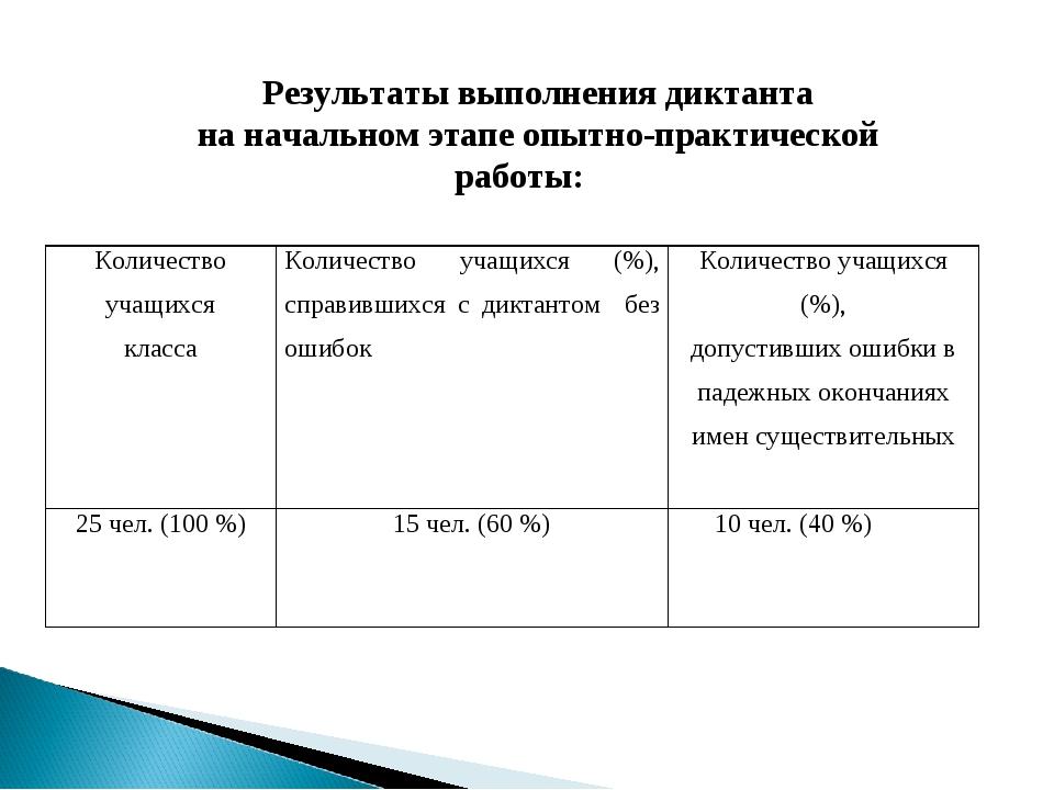 Результаты выполнения диктанта на начальном этапе опытно-практической работы:...