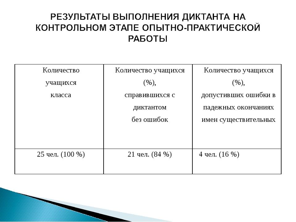 Количество учащихся классаКоличество учащихся (%), справившихся с диктантом...