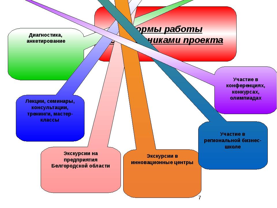 Формы работы с участниками проекта Диагностика, анкетирование Экскурсии на пр...