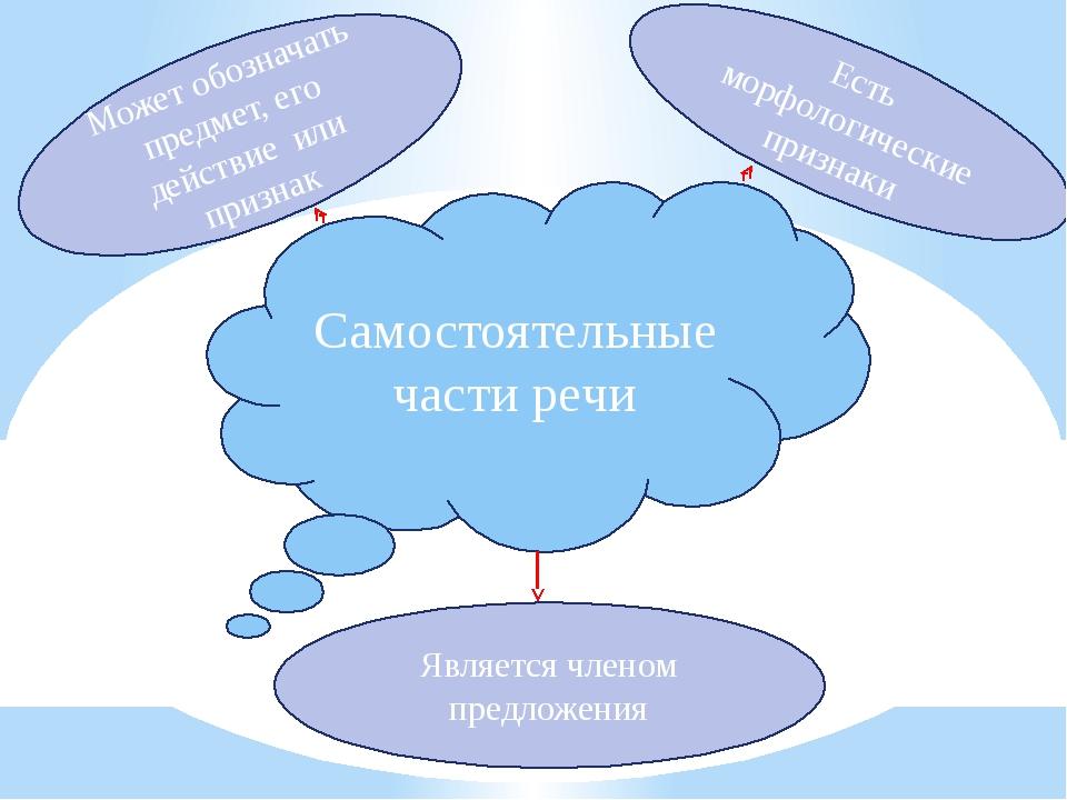 Самостоятельные части речи Может обозначать предмет, его действие или признак...