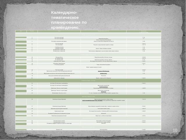 Календарно-тематическое планирование по краеведению. Дата № урока Тема Плани...